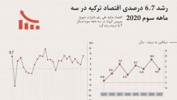 رشد 6.7 درصدی اقتصاد ترکیه توام با بحران کرونا